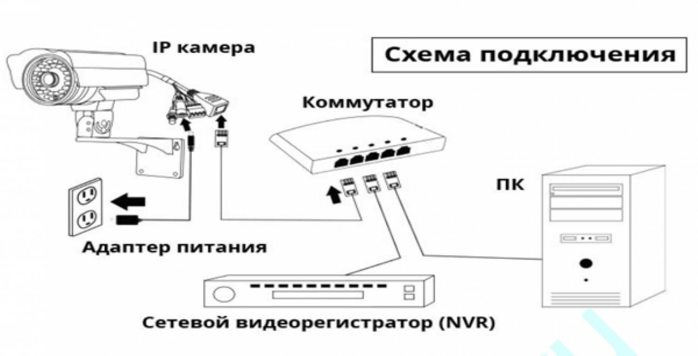 подклбчение камер схема